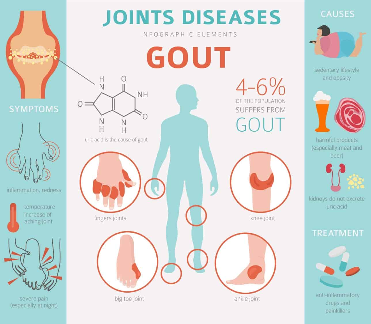Gout infographic